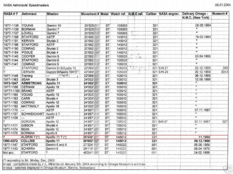 Omega Seamaster Serial Number